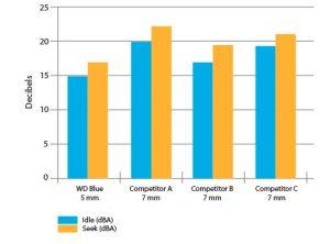 "PCSHOP Informática HD Notebook 500GB Western Blue 2,5"" 7mm 16MB Cache"