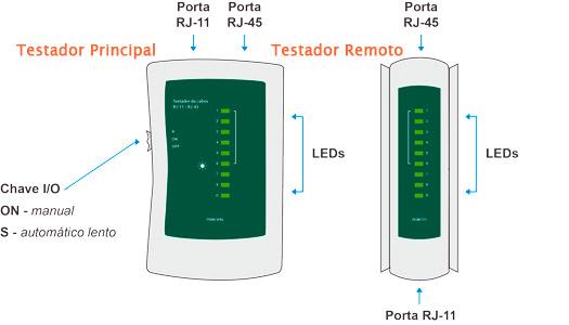 PCSHOP Informática Testador de Cabos LAN RJ-11 e RJ-45 HYX TCL-101
