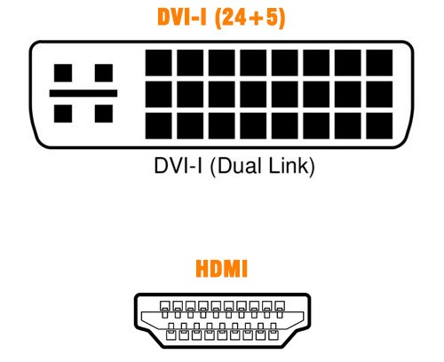 PCSHOP Informática Cabo HDMI x DVI-I com Filtro 2m Preto