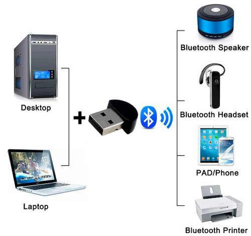 PCSHOP Informática Adaptador Bluetooth 2.0 USB Dongle para Pc e Notebook