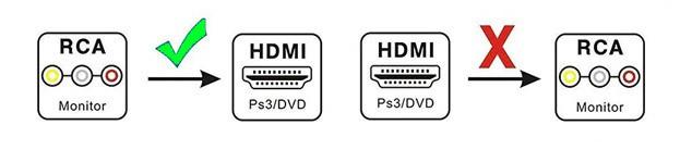 PCSHOP Informática Adaptador AV para HDMI Mini Conversor HD 1080P